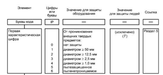 Расшифровка кода IP для испытаний по ГОСТу