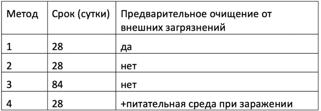 Сравнительная таблица для испытаний на грибостойкость