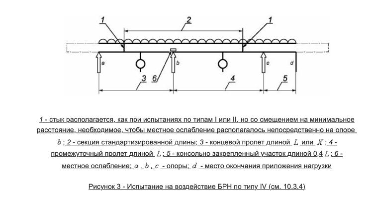 Методы испытаний для систем кабельных лотков и кабельных лестниц для прокладки кабелей по ГОСТ Р 52868-2007